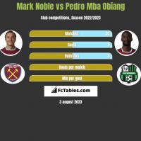 Mark Noble vs Pedro Mba Obiang h2h player stats