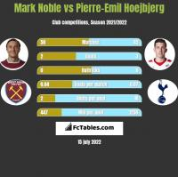 Mark Noble vs Pierre-Emil Hoejbjerg h2h player stats