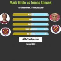 Mark Noble vs Tomas Soucek h2h player stats