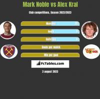 Mark Noble vs Alex Kral h2h player stats