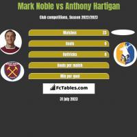 Mark Noble vs Anthony Hartigan h2h player stats