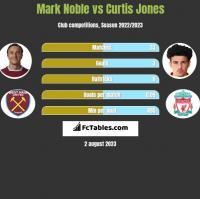 Mark Noble vs Curtis Jones h2h player stats