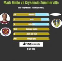 Mark Noble vs Crysencio Summerville h2h player stats