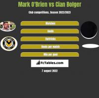 Mark O'Brien vs Cian Bolger h2h player stats
