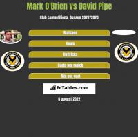 Mark O'Brien vs David Pipe h2h player stats