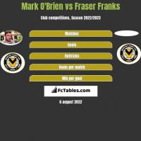 Mark O'Brien vs Fraser Franks h2h player stats