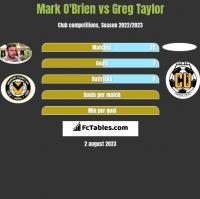 Mark O'Brien vs Greg Taylor h2h player stats