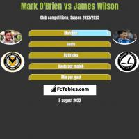 Mark O'Brien vs James Wilson h2h player stats