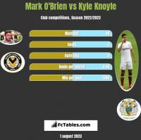Mark O'Brien vs Kyle Knoyle h2h player stats