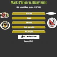 Mark O'Brien vs Nicky Hunt h2h player stats