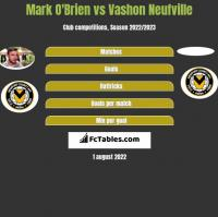 Mark O'Brien vs Vashon Neufville h2h player stats