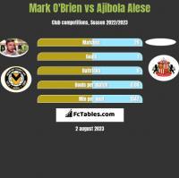 Mark O'Brien vs Ajibola Alese h2h player stats