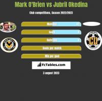 Mark O'Brien vs Jubril Okedina h2h player stats