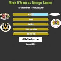 Mark O'Brien vs George Tanner h2h player stats