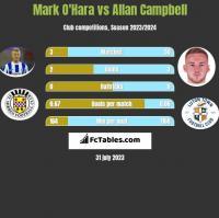 Mark O'Hara vs Allan Campbell h2h player stats