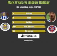 Mark O'Hara vs Andrew Halliday h2h player stats