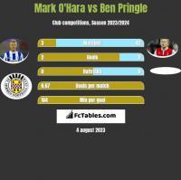 Mark O'Hara vs Ben Pringle h2h player stats