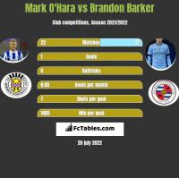 Mark O'Hara vs Brandon Barker h2h player stats
