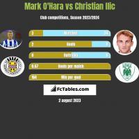 Mark O'Hara vs Christian Ilic h2h player stats