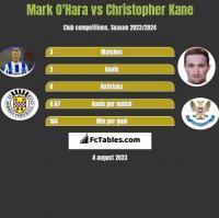 Mark O'Hara vs Christopher Kane h2h player stats