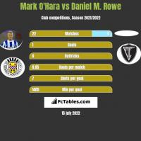 Mark O'Hara vs Daniel M. Rowe h2h player stats