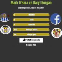 Mark O'Hara vs Daryl Horgan h2h player stats