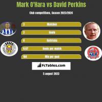 Mark O'Hara vs David Perkins h2h player stats