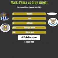 Mark O'Hara vs Drey Wright h2h player stats