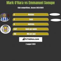 Mark O'Hara vs Emmanuel Sonupe h2h player stats