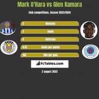 Mark O'Hara vs Glen Kamara h2h player stats