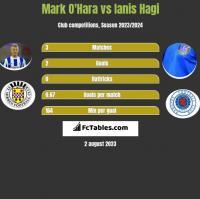 Mark O'Hara vs Ianis Hagi h2h player stats