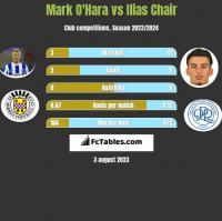 Mark O'Hara vs Ilias Chair h2h player stats