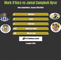 Mark O'Hara vs Jamal Campbell-Ryce h2h player stats