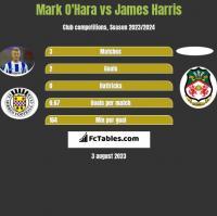Mark O'Hara vs James Harris h2h player stats