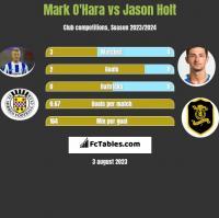 Mark O'Hara vs Jason Holt h2h player stats
