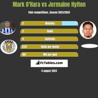 Mark O'Hara vs Jermaine Hylton h2h player stats