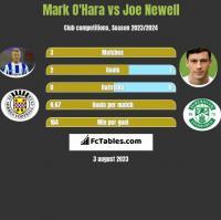 Mark O'Hara vs Joe Newell h2h player stats