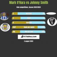 Mark O'Hara vs Johnny Smith h2h player stats