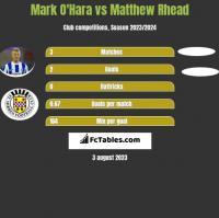 Mark O'Hara vs Matthew Rhead h2h player stats