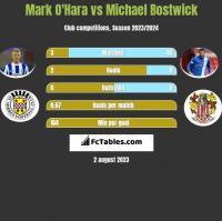 Mark O'Hara vs Michael Bostwick h2h player stats