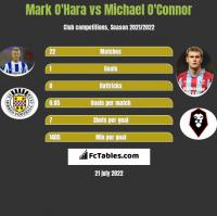 Mark O'Hara vs Michael O'Connor h2h player stats