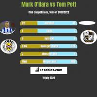 Mark O'Hara vs Tom Pett h2h player stats