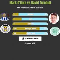 Mark O'Hara vs David Turnbull h2h player stats