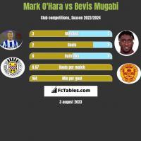 Mark O'Hara vs Bevis Mugabi h2h player stats