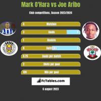 Mark O'Hara vs Joe Aribo h2h player stats