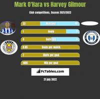 Mark O'Hara vs Harvey Gilmour h2h player stats