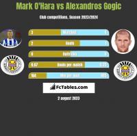 Mark O'Hara vs Alexandros Gogic h2h player stats