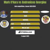 Mark O'Hara vs Andronicos Georgiou h2h player stats
