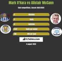 Mark O'Hara vs Alistair McCann h2h player stats