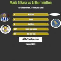 Mark O'Hara vs Arthur Iontton h2h player stats